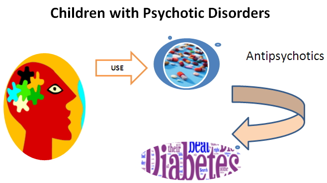 antipsychotic drugs leads to diabetes in kids