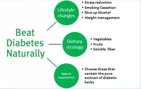 beat diabetes naturally
