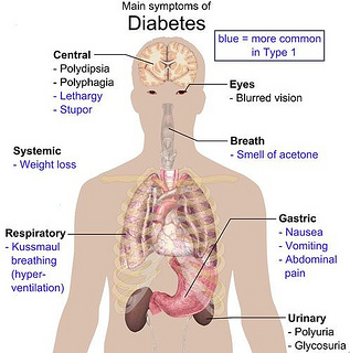 most common diabetes complication