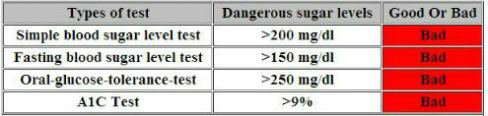 dangerous blood sugar levels
