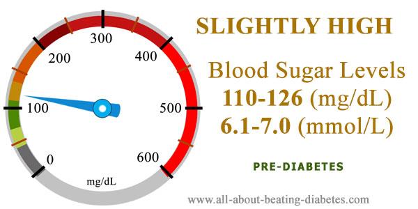 blood sugar level 110 126