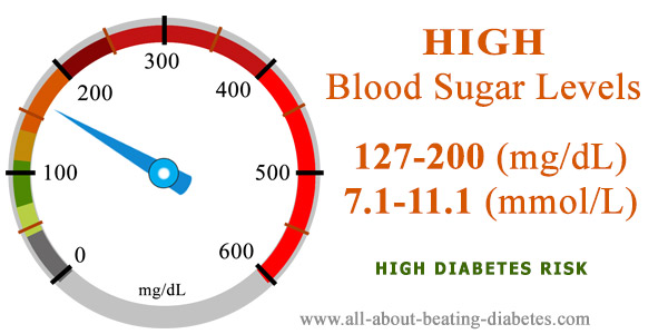 Blood sugar level 127 200