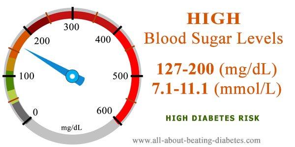Blood sugar level 127 200