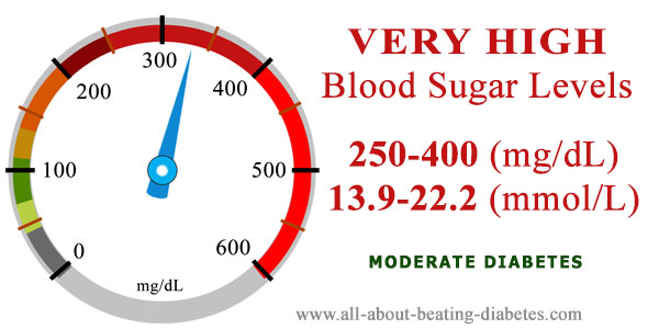 very high blood sugar levels