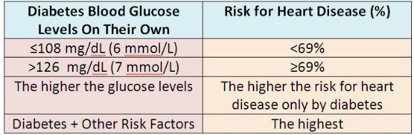 Blood Glucose Levels and Risk for heart disease