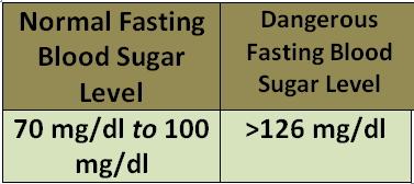Normal and Dangerous  Gestational Diabetes Level
