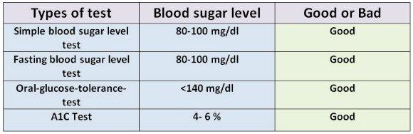 good blood glucose level