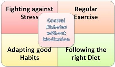 Control Diabetes without Medications