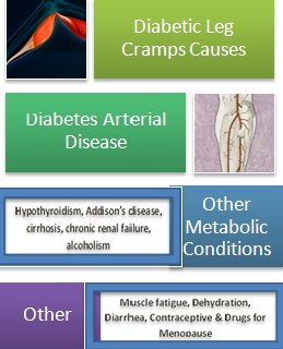 Diabetic Leg Cramps Causes