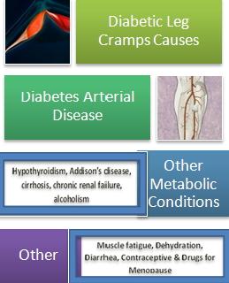 Diabetic Leg Cramps Causes