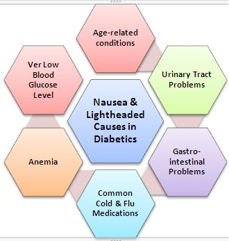 Nausea Lightheaded Type 2 Diabetic