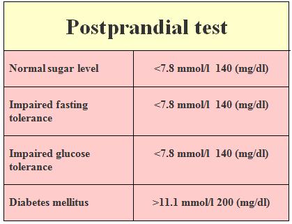Postprandial test