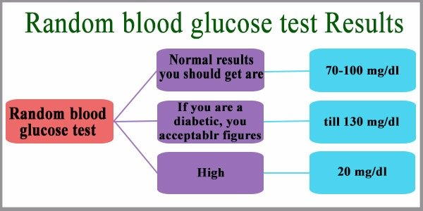 Normal adult blood sugar level