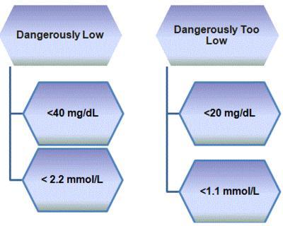 Dangerously Blood sugar level